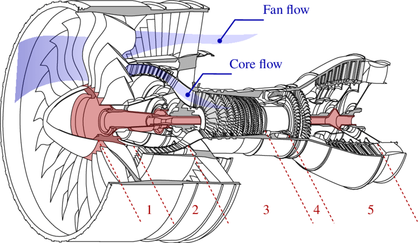 How turbofan engine bypasses cool air